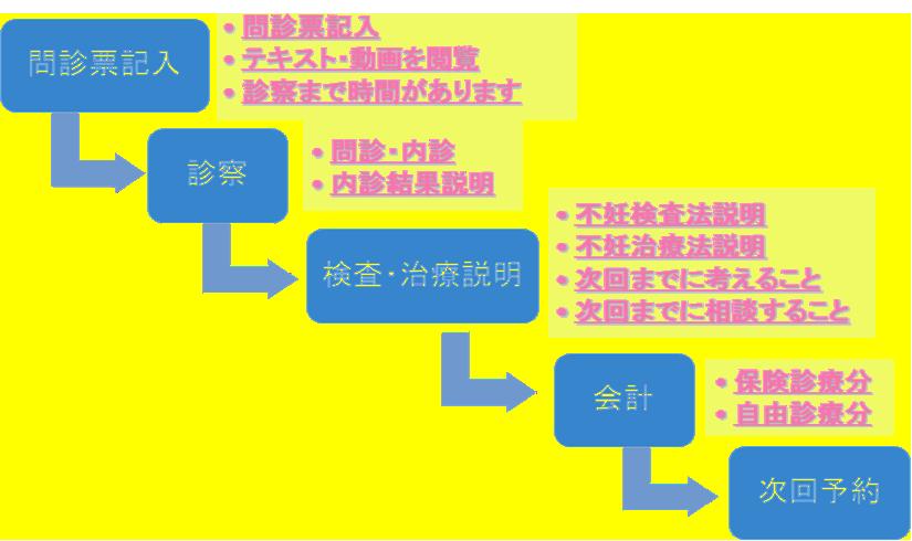 診察システム手順案内図