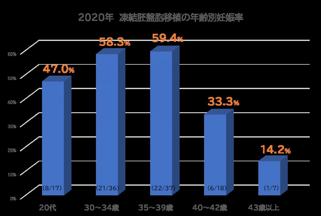 2020年凍結胚盤胞移植の年齢別妊娠率